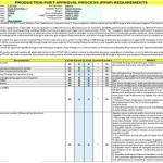 Quality Assurance Production Part Approval Process