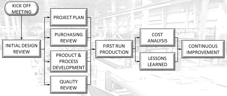 New Product Introduction plan chart